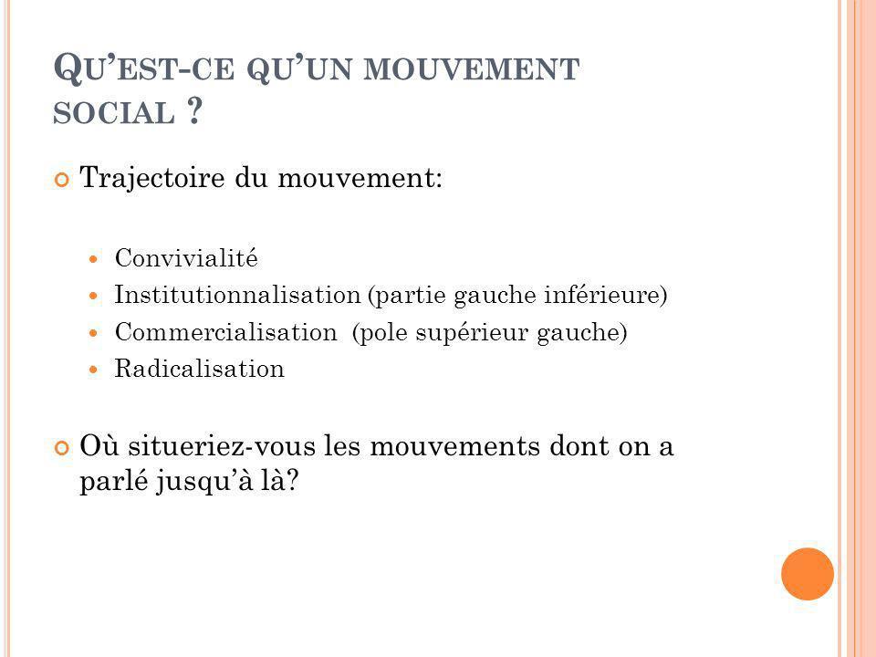 Trajectoire du mouvement: Convivialité Institutionnalisation (partie gauche inférieure) Commercialisation (pole supérieur gauche) Radicalisation Où situeriez-vous les mouvements dont on a parlé jusquà là?