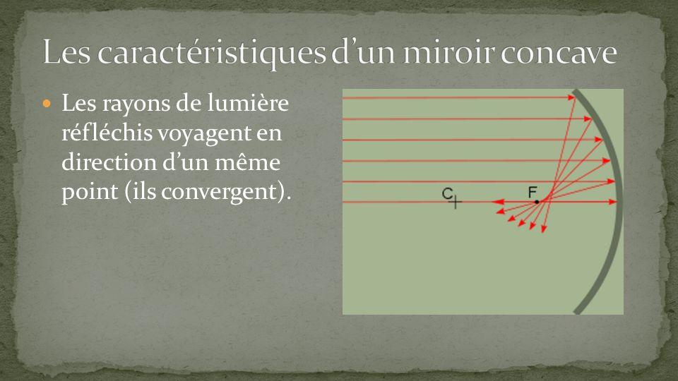 Les rayons de lumière réfléchis voyagent en direction dun même point (ils convergent).