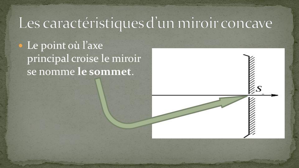 Le point où laxe principal croise le miroir se nomme le sommet.