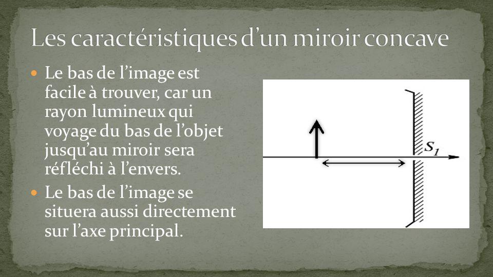 Le bas de limage est facile à trouver, car un rayon lumineux qui voyage du bas de lobjet jusquau miroir sera réfléchi à lenvers. Le bas de limage se s