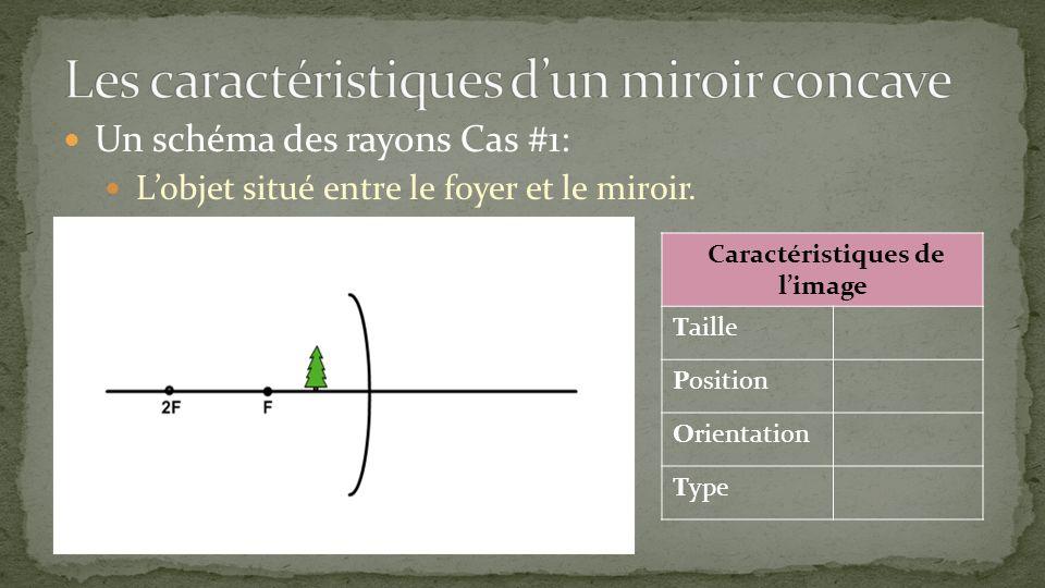 Un schéma des rayons Cas #1: Lobjet situé entre le foyer et le miroir. Caractéristiques de limage Taille Position Orientation Type