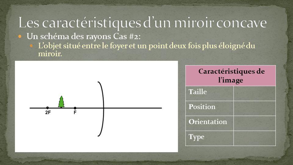 Un schéma des rayons Cas #2: Lobjet situé entre le foyer et un point deux fois plus éloigné du miroir. Caractéristiques de limage Taille Position Orie