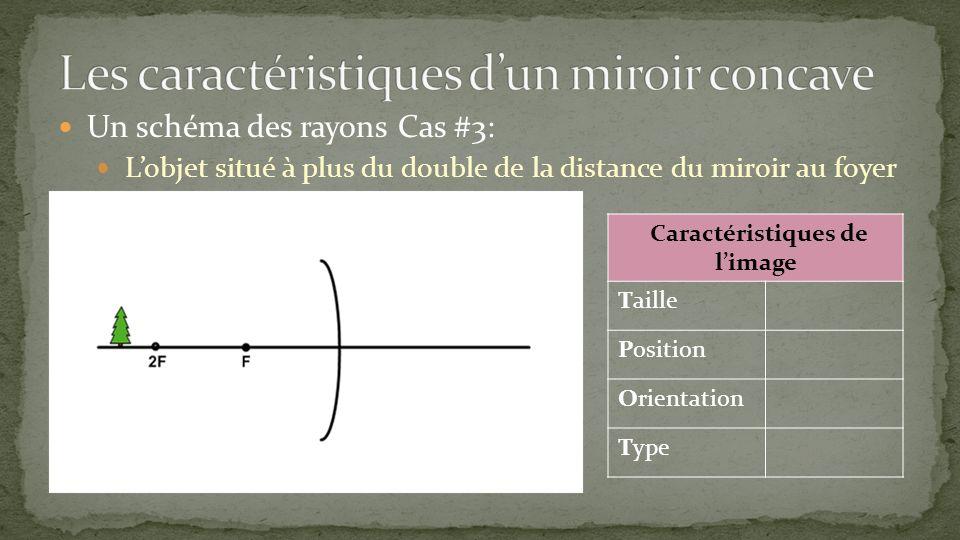 Un schéma des rayons Cas #3: Lobjet situé à plus du double de la distance du miroir au foyer Caractéristiques de limage Taille Position Orientation Ty