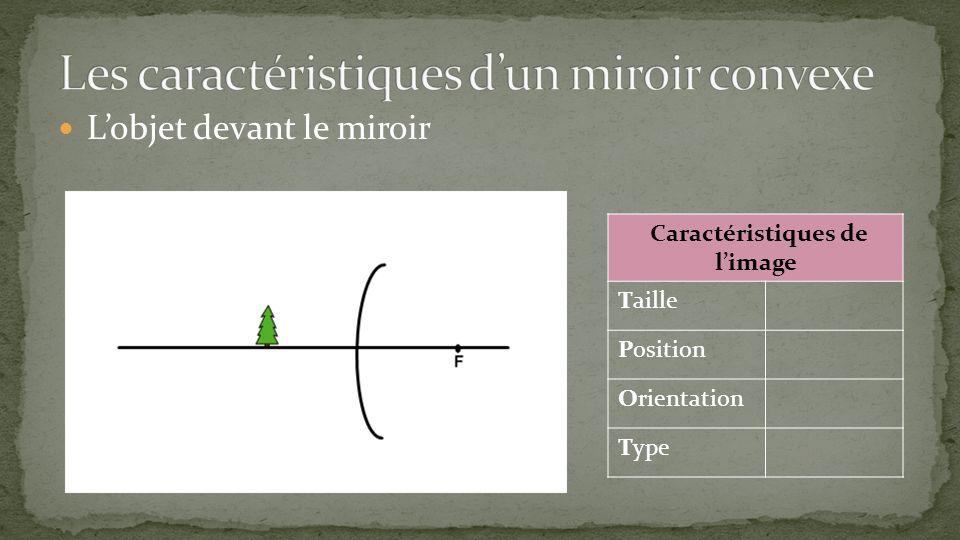 Lobjet devant le miroir Caractéristiques de limage Taille Position Orientation Type