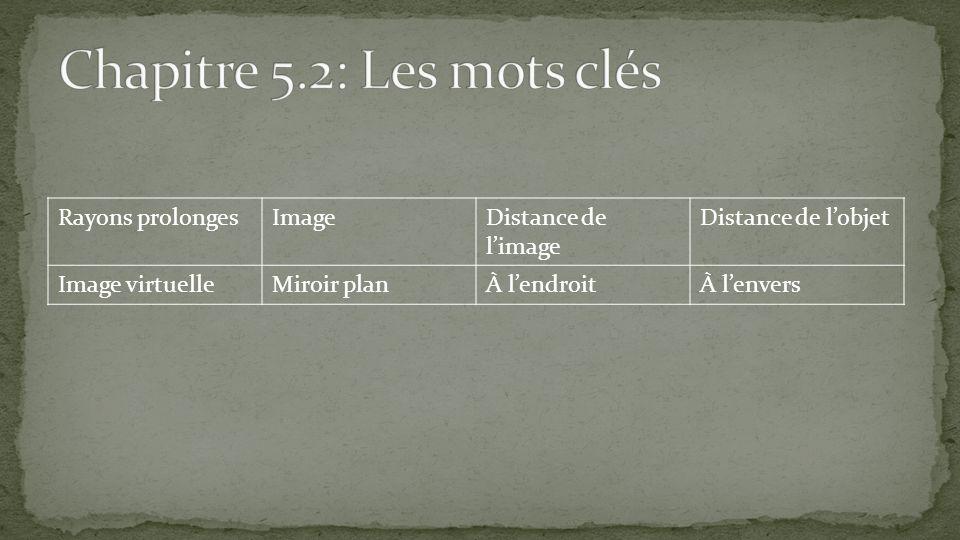 Rayons prolongesImageDistance de limage Distance de lobjet Image virtuelleMiroir planÀ lendroitÀ lenvers
