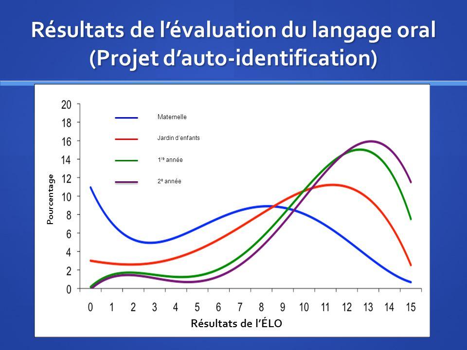 Maternelle Jardin denfants 1 re année 2 e année Résultats de lévaluation du langage oral (Projet dauto-identification) Résultats de lÉLO Pourcentage