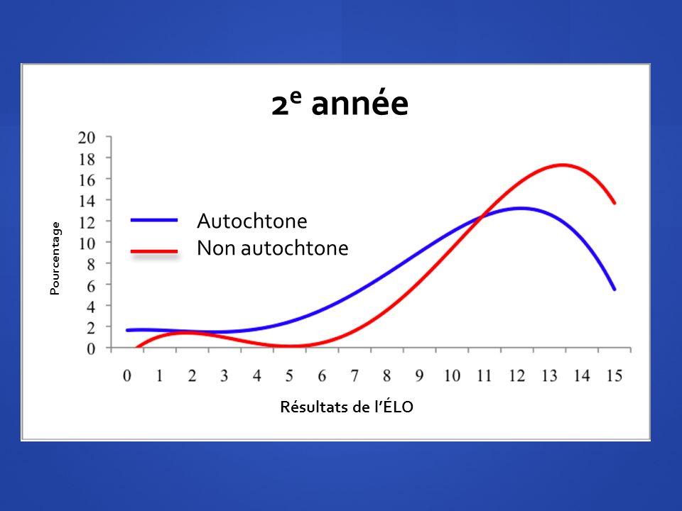 Résultats de lÉLO Pourcentage Autochtone Non autochtone 2 e année