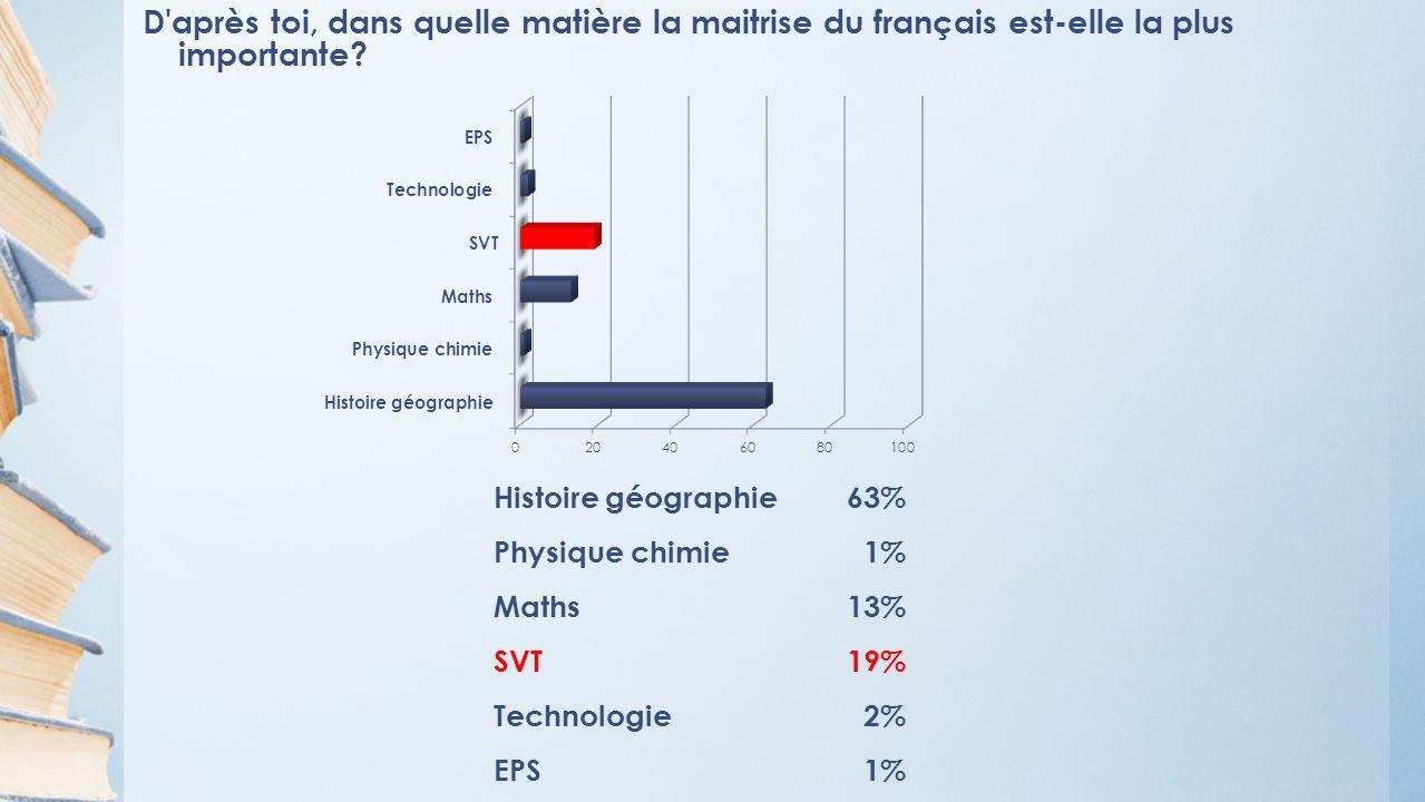 D après toi, dans quelle matière la maitrise du français est-elle la plus importante.