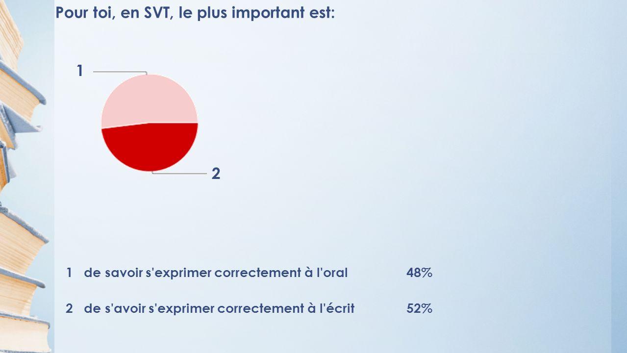 Pour toi, en SVT, le plus important est: 1 de savoir s exprimer correctement à l oral48% 2 de s avoir s exprimer correctement à l écrit52% 1 2