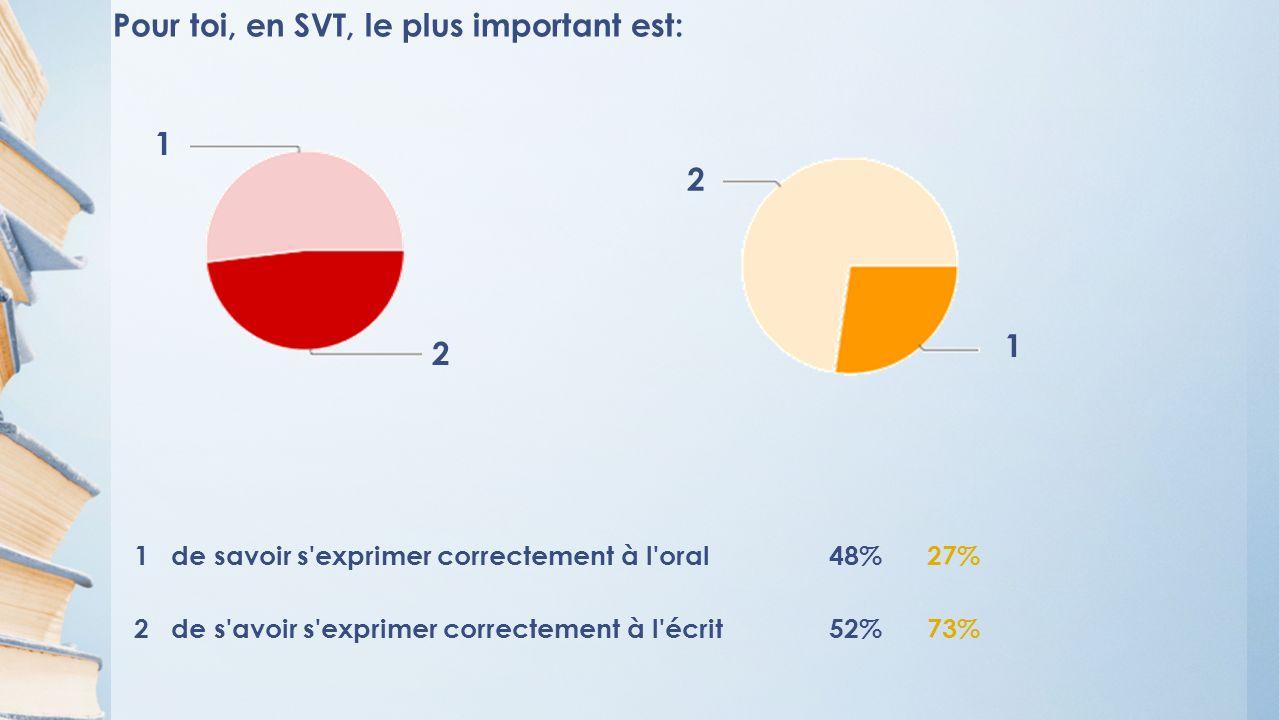 Pour toi, en SVT, le plus important est: 1 de savoir s exprimer correctement à l oral48%27% 2 de s avoir s exprimer correctement à l écrit52%73% 1 2 1 2