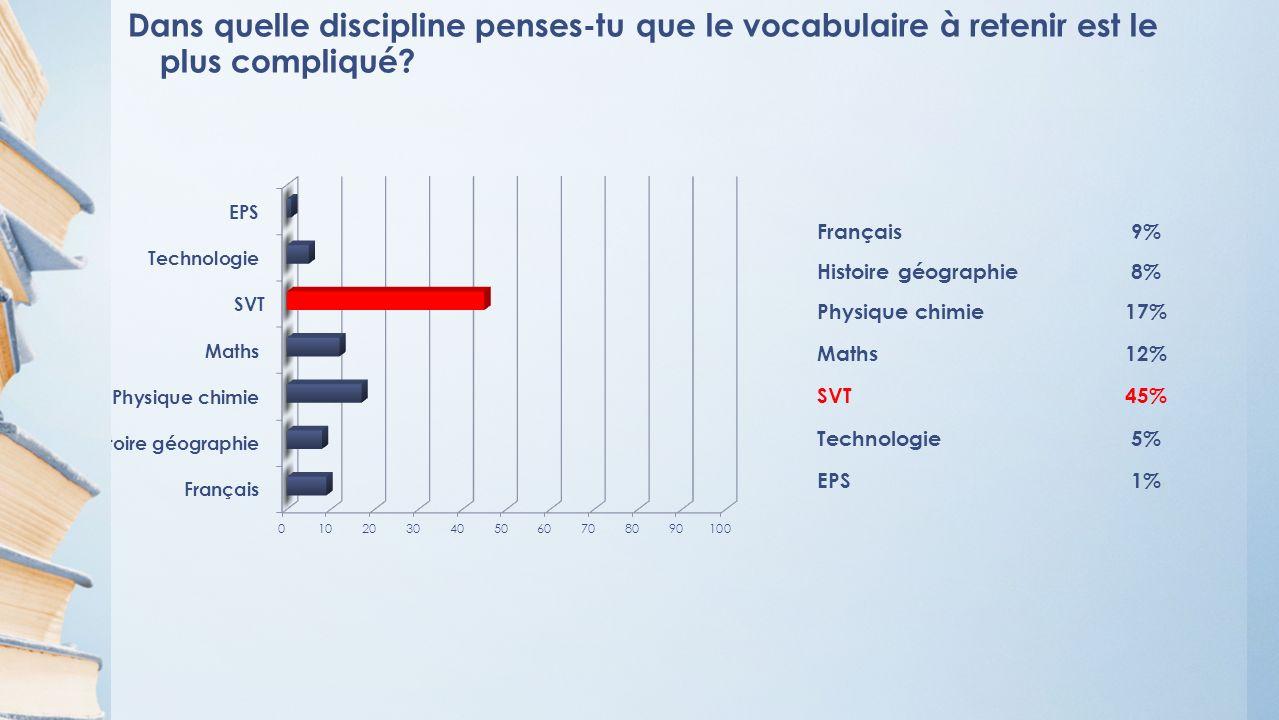 Dans quelle discipline penses-tu que le vocabulaire à retenir est le plus compliqué.
