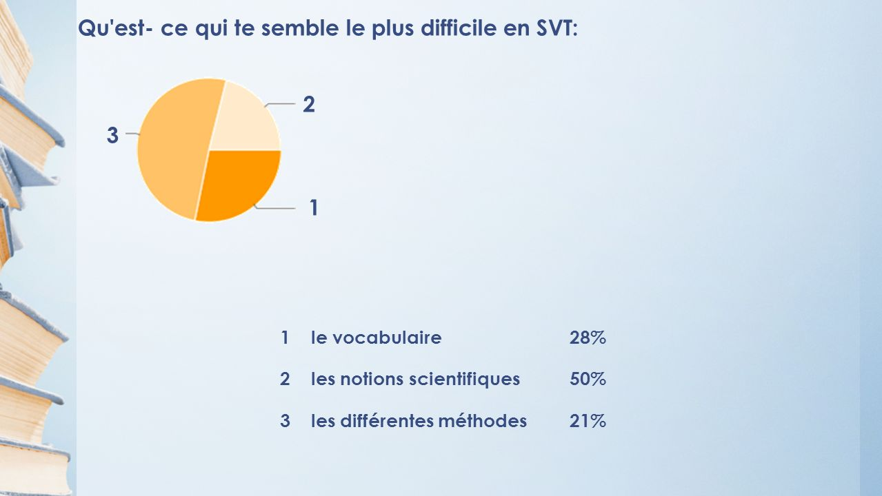 Qu est- ce qui te semble le plus difficile en SVT: 1 le vocabulaire28% 2 les notions scientifiques50% 3 les différentes méthodes21% 1 2 3