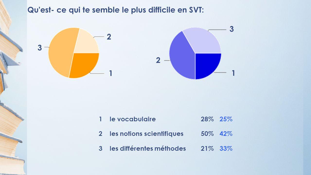 Qu est- ce qui te semble le plus difficile en SVT: 1 le vocabulaire28%25% 2 les notions scientifiques50%42% 3 les différentes méthodes21%33% 1 2 3 1 2 3