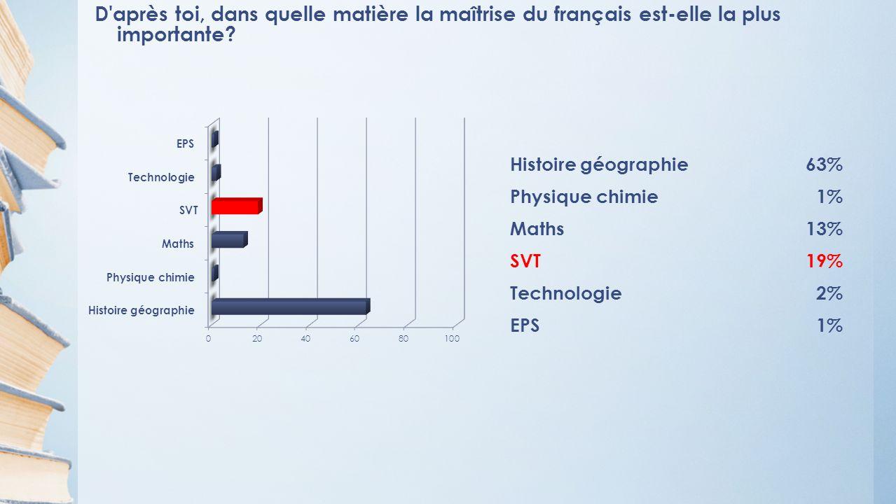 D après toi, dans quelle matière la maîtrise du français est-elle la plus importante.