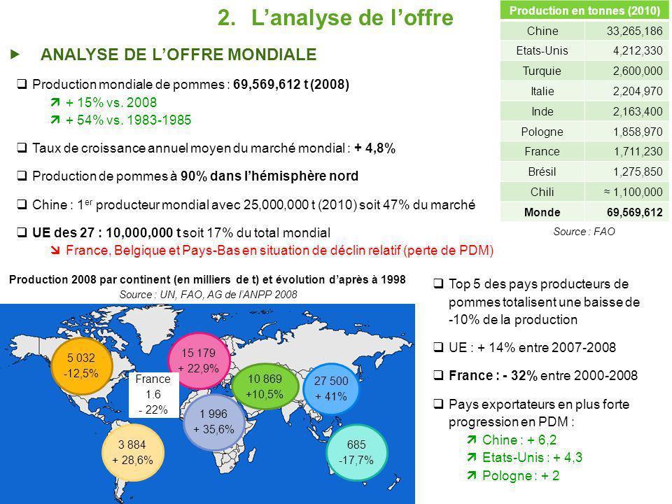 2.Lanalyse de loffre ANALYSE DE LOFFRE MONDIALE 5 032 -12,5% 3 884 + 28,6% 1 996 + 35,6% 15 179 + 22,9% 10 869 +10,5% 27 500 + 41% 685 -17,7% France 1.6 - 22% Production 2008 par continent (en milliers de t) et évolution daprès à 1998 Source : UN, FAO, AG de lANPP 2008 Production mondiale de pommes : 69,569,612 t (2008) + 15% vs.