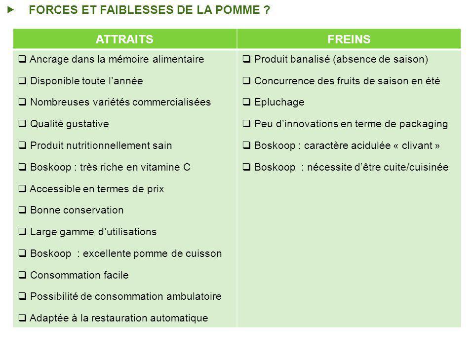 FORCES ET FAIBLESSES DE LA POMME .
