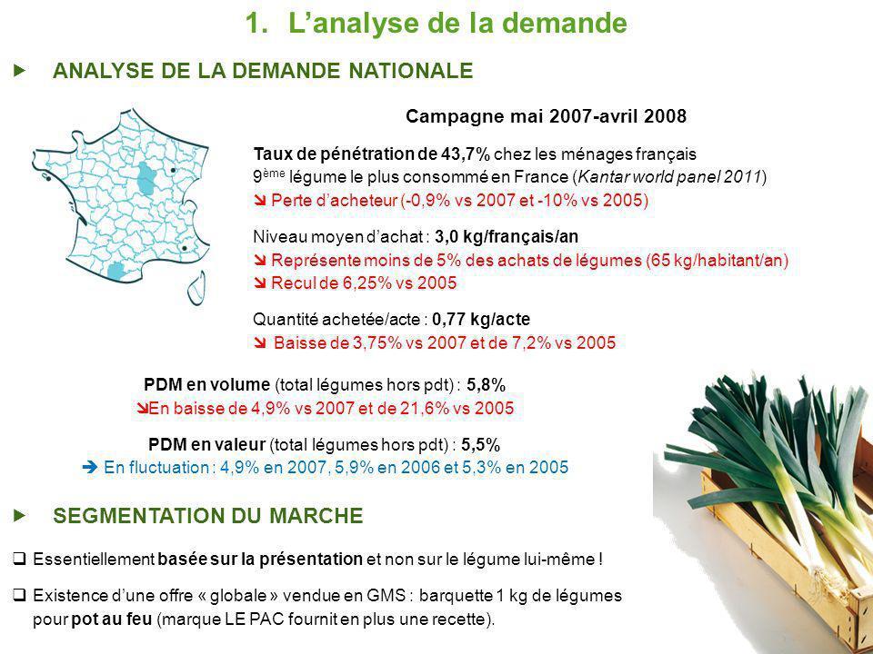 1.Lanalyse de la demande ANALYSE DE LA DEMANDE NATIONALE Campagne mai 2007-avril 2008 Taux de pénétration de 43,7% chez les ménages français 9 ème légume le plus consommé en France (Kantar world panel 2011) Perte dacheteur (-0,9% vs 2007 et -10% vs 2005) Niveau moyen dachat : 3,0 kg/français/an Représente moins de 5% des achats de légumes (65 kg/habitant/an) Recul de 6,25% vs 2005 Quantité achetée/acte : 0,77 kg/acte Baisse de 3,75% vs 2007 et de 7,2% vs 2005 PDM en volume (total légumes hors pdt) : 5,8% En baisse de 4,9% vs 2007 et de 21,6% vs 2005 PDM en valeur (total légumes hors pdt) : 5,5% En fluctuation : 4,9% en 2007, 5,9% en 2006 et 5,3% en 2005 SEGMENTATION DU MARCHE Essentiellement basée sur la présentation et non sur le légume lui-même .