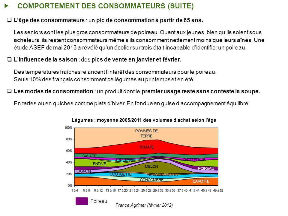 COMPORTEMENT DES CONSOMMATEURS (SUITE) Légumes : moyenne 2005/2011 des volumes dachat selon lâge France Agrimer (février 2012) Poireau Lâge des consommateurs : un pic de consommation à partir de 65 ans.