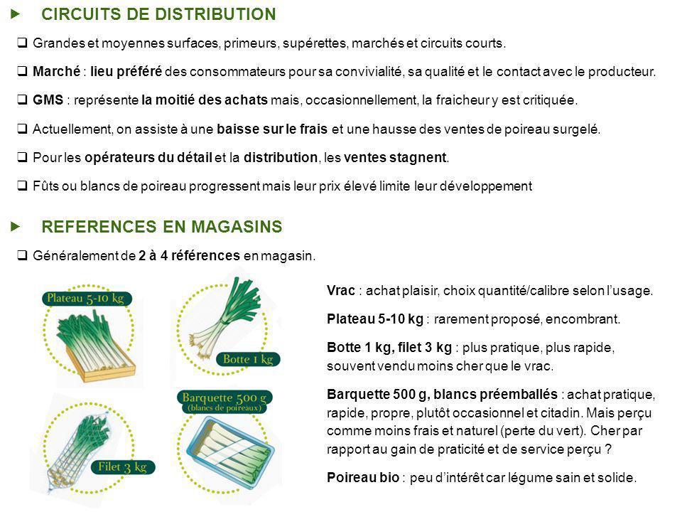 CIRCUITS DE DISTRIBUTION Grandes et moyennes surfaces, primeurs, supérettes, marchés et circuits courts.