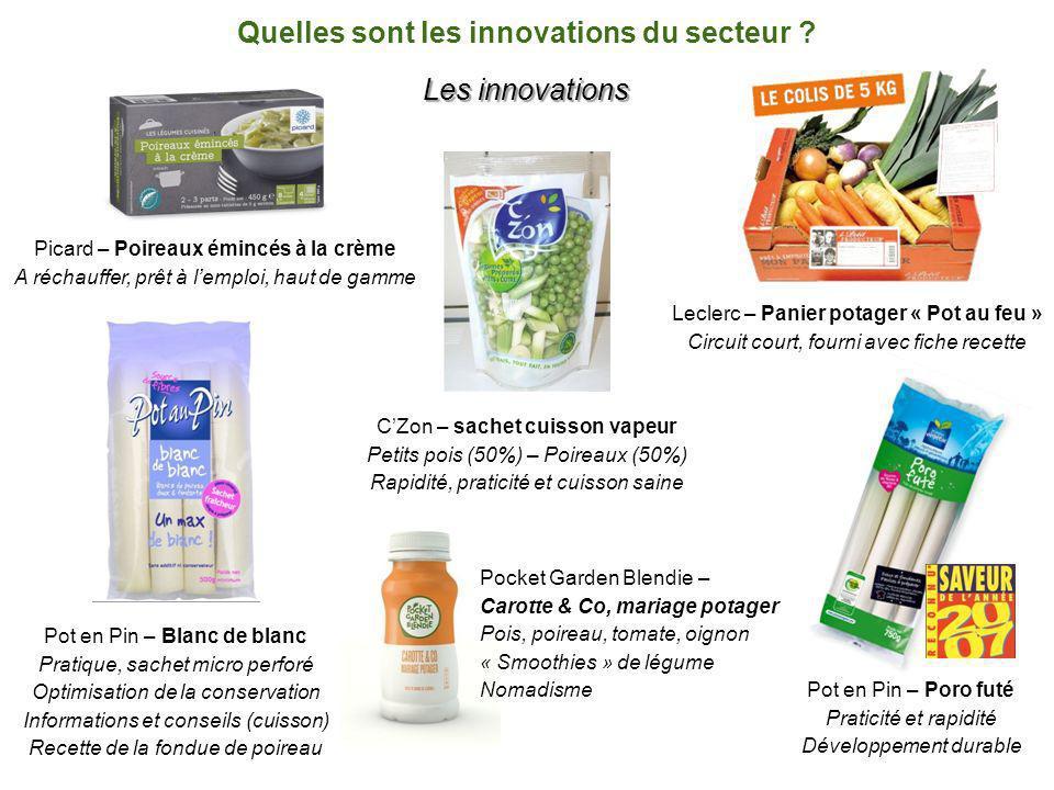 Quelles sont les innovations du secteur .