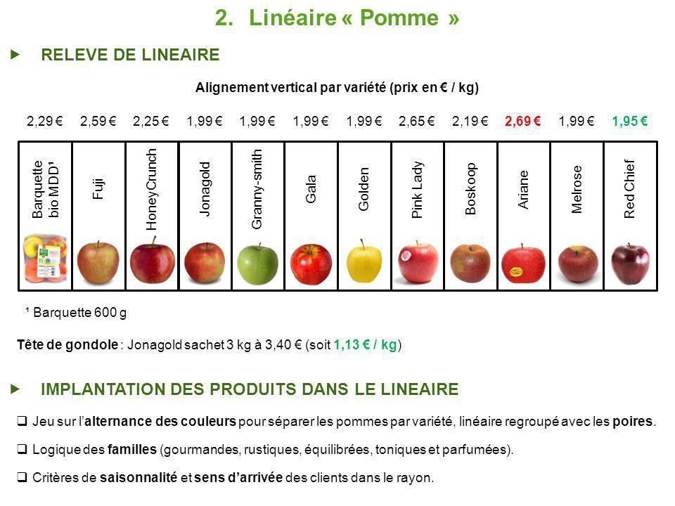 2.Linéaire « Pomme » RELEVE DE LINEAIRE Pink Lady Golden Gala Granny-smith Jonagold HoneyCrunch Fuji Barquette bio MDD¹ Boskoop Ariane Melrose Red Chief 2,29 2,59 2,25 1,99 2,65 2,19 2,69 1,99 1,95 ¹ Barquette 600 g Alignement vertical par variété (prix en / kg) Jeu sur lalternance des couleurs pour séparer les pommes par variété, linéaire regroupé avec les poires.