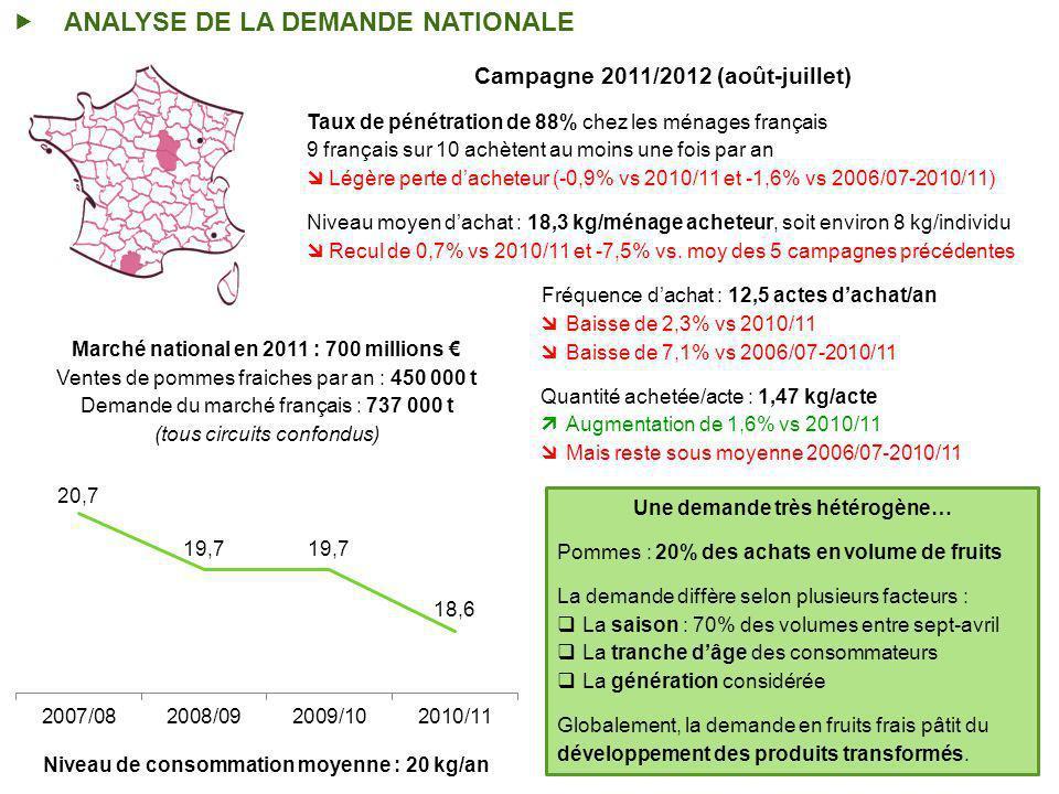 ANALYSE DE LA DEMANDE NATIONALE Niveau de consommation moyenne : 20 kg/an Marché national en 2011 : 700 millions Ventes de pommes fraiches par an : 450 000 t Demande du marché français : 737 000 t (tous circuits confondus) Campagne 2011/2012 (août-juillet) Taux de pénétration de 88% chez les ménages français 9 français sur 10 achètent au moins une fois par an Légère perte dacheteur (-0,9% vs 2010/11 et -1,6% vs 2006/07-2010/11) Niveau moyen dachat : 18,3 kg/ménage acheteur, soit environ 8 kg/individu Recul de 0,7% vs 2010/11 et -7,5% vs.