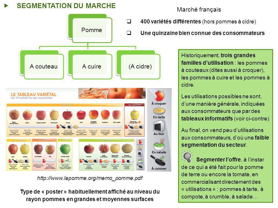 SEGMENTATION DU MARCHE PommeA couteauA cuire(A cidre) Marché français 400 variétés différentes (hors pommes à cidre) Une quinzaine bien connue des consommateurs http://www.lapomme.org/memo_pomme.pdf Type de « poster » habituellement affiché au niveau du rayon pommes en grandes et moyennes surfaces Historiquement, trois grandes familles dutilisation : les pommes à couteaux (dites aussi à croquer), les pommes à cuire et les pommes à cidre.