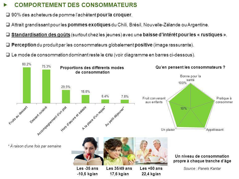COMPORTEMENT DES CONSOMMATEURS 90% des acheteurs de pomme lachètent pour la croquer.