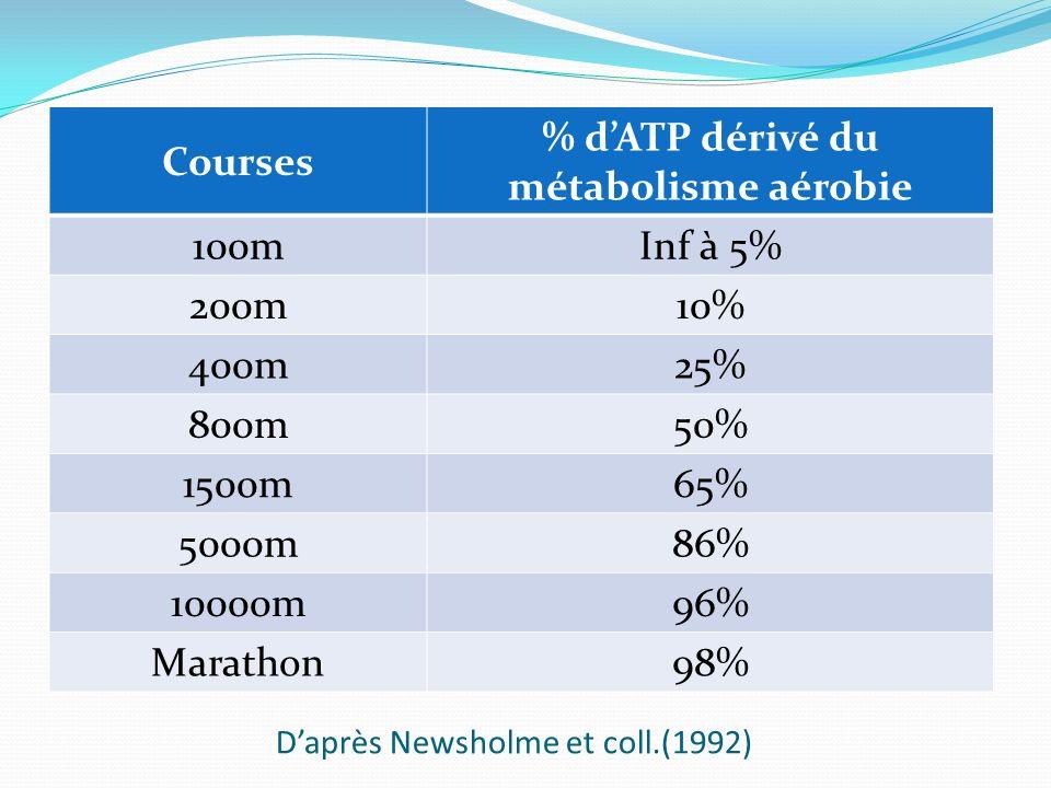 Daprès Newsholme et coll.(1992) Courses % dATP dérivé du métabolisme aérobie 100mInf à 5% 200m10% 400m25% 800m50% 1500m65% 5000m86% 10000m96% Marathon