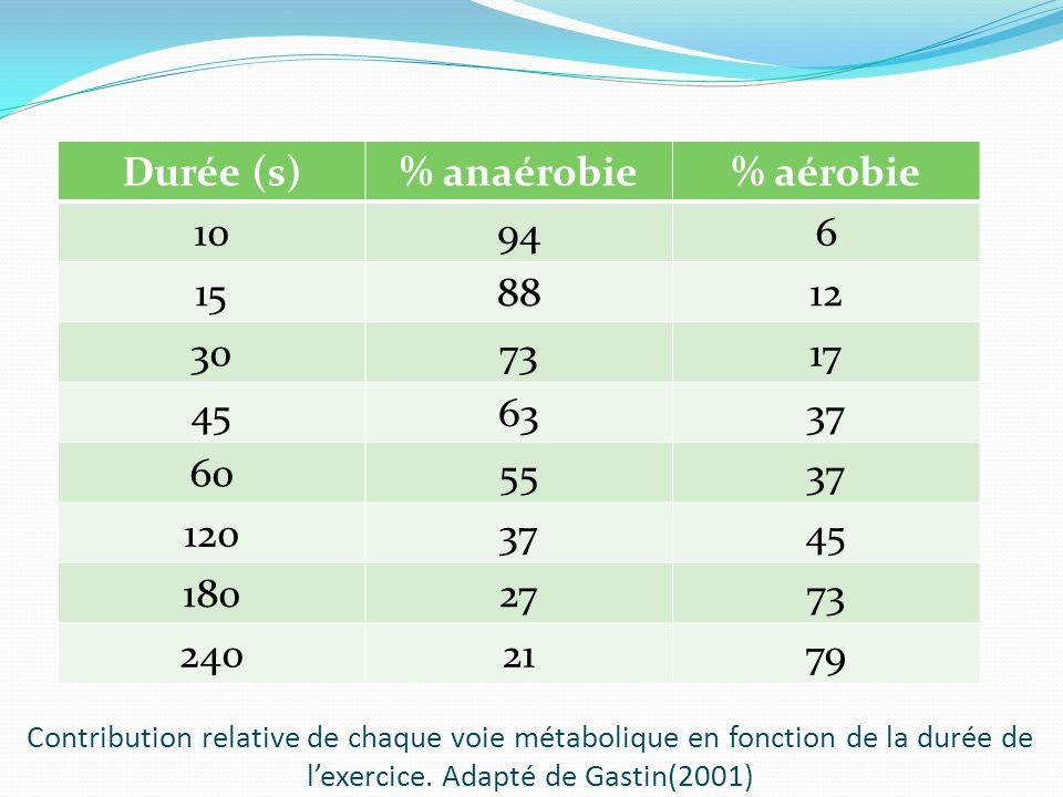 Contribution relative de chaque voie métabolique en fonction de la durée de lexercice. Adapté de Gastin(2001) Durée (s)% anaérobie% aérobie 10946 1588