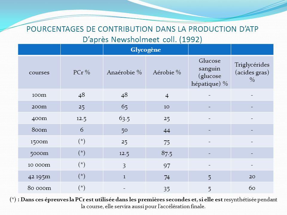 POURCENTAGES DE CONTRIBUTION DANS LA PRODUCTION DATP Daprès Newsholmeet coll. (1992) Glycogène coursesPCr %Anaérobie %Aérobie % Glucose sanguin (gluco