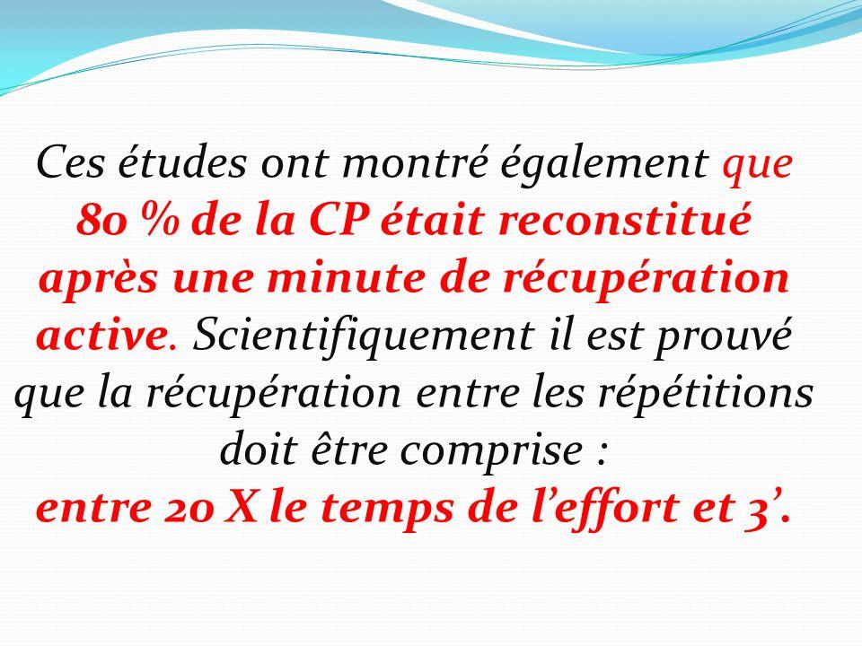 Ces études ont montré également que 80 % de la CP était reconstitué après une minute de récupération active. Scientifiquement il est prouvé que la réc