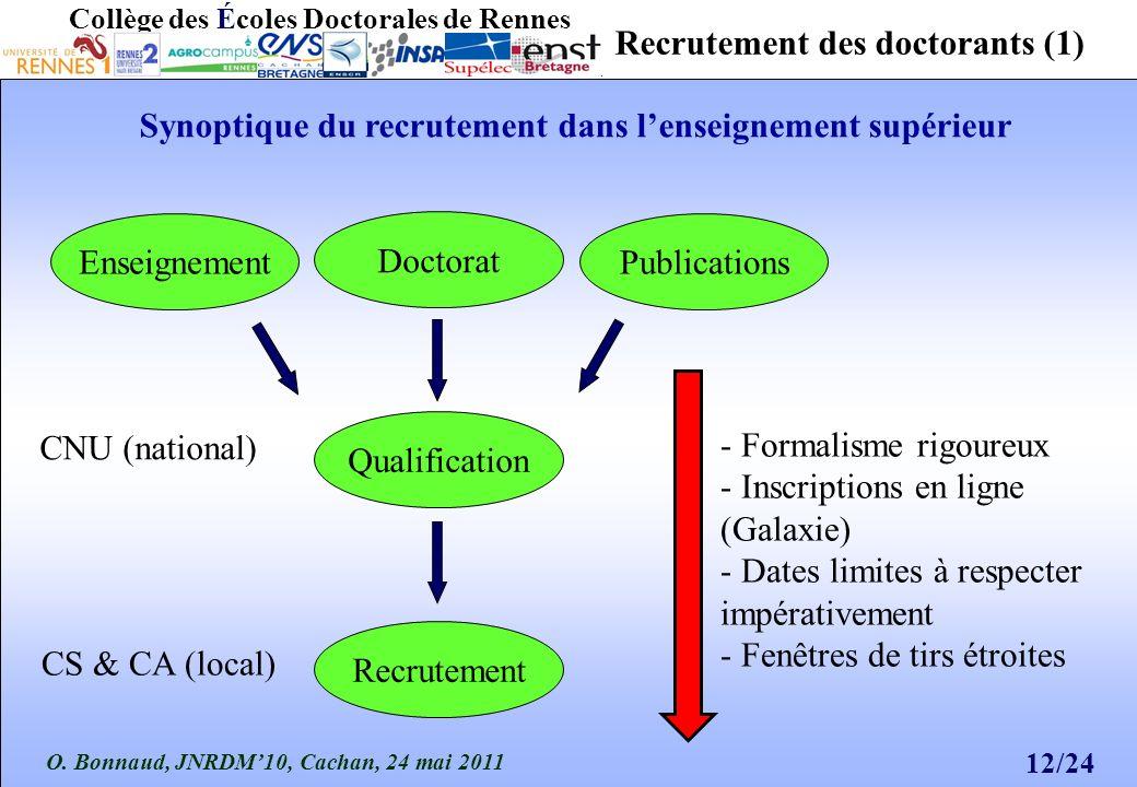 O. Bonnaud, JNRDM10, Cachan, 24 mai 2011 12/24 Collège des Écoles Doctorales de Rennes PublicationsEnseignement Recrutement Doctorat Recrutement des d