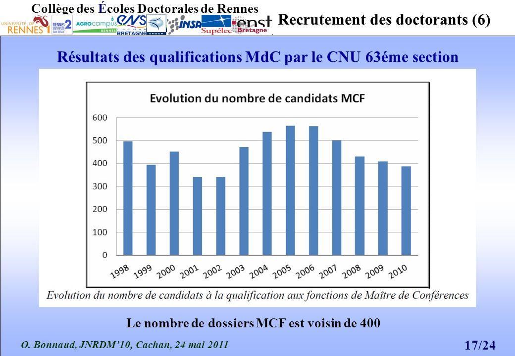 O. Bonnaud, JNRDM10, Cachan, 24 mai 2011 17/24 Collège des Écoles Doctorales de Rennes Recrutement des doctorants (6) Résultats des qualifications MdC