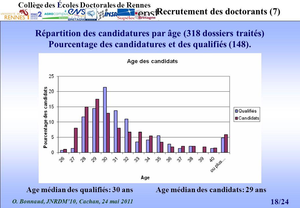 O. Bonnaud, JNRDM10, Cachan, 24 mai 2011 18/24 Collège des Écoles Doctorales de Rennes Recrutement des doctorants (7) Répartition des candidatures par