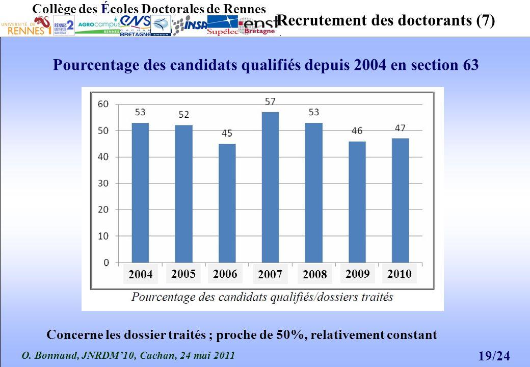 O. Bonnaud, JNRDM10, Cachan, 24 mai 2011 19/24 Collège des Écoles Doctorales de Rennes Recrutement des doctorants (7) Pourcentage des candidats qualif