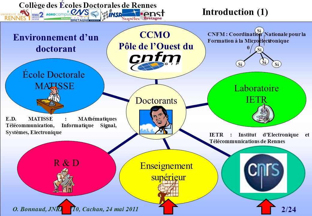 O. Bonnaud, JNRDM10, Cachan, 24 mai 2011 2/24 Collège des Écoles Doctorales de Rennes d Si Introduction (1) Doctorants CCMO Pôle de lOuest du CNFM : C