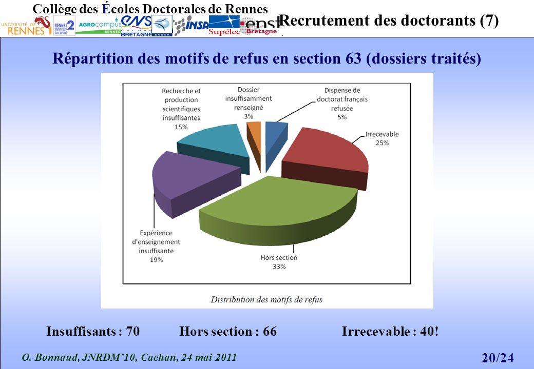 O. Bonnaud, JNRDM10, Cachan, 24 mai 2011 20/24 Collège des Écoles Doctorales de Rennes Recrutement des doctorants (7) Répartition des motifs de refus