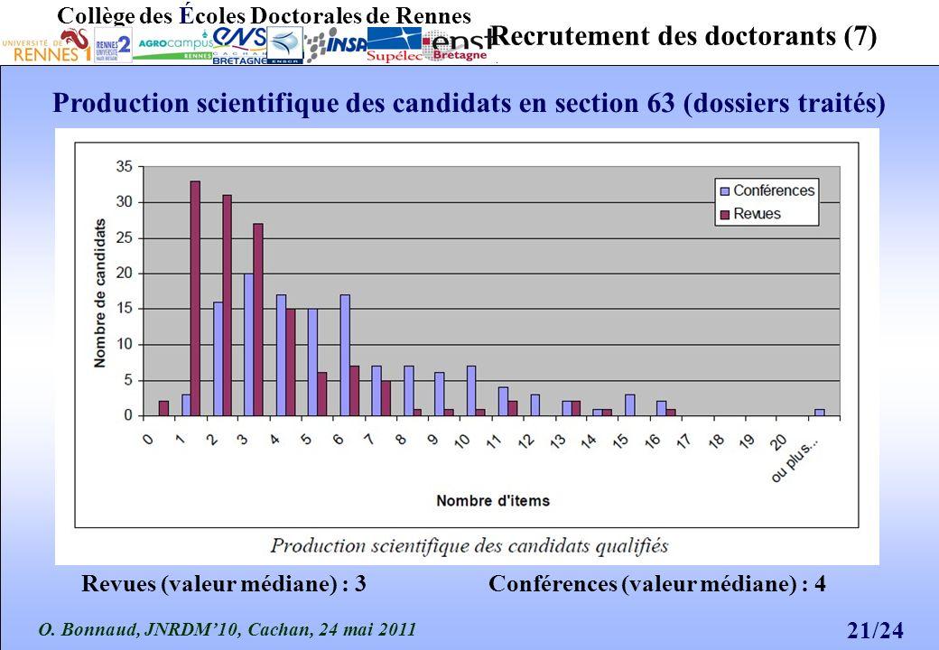 O. Bonnaud, JNRDM10, Cachan, 24 mai 2011 21/24 Collège des Écoles Doctorales de Rennes Recrutement des doctorants (7) Production scientifique des cand