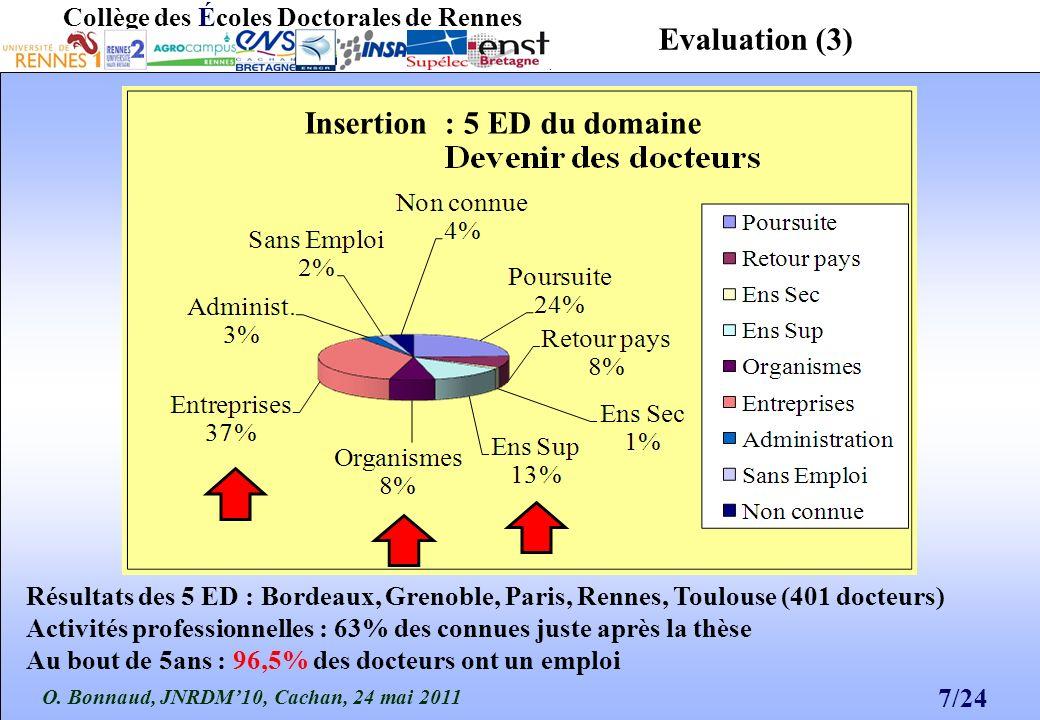 O. Bonnaud, JNRDM10, Cachan, 24 mai 2011 7/24 Collège des Écoles Doctorales de Rennes Insertion : 5 ED du domaine Résultats des 5 ED : Bordeaux, Greno