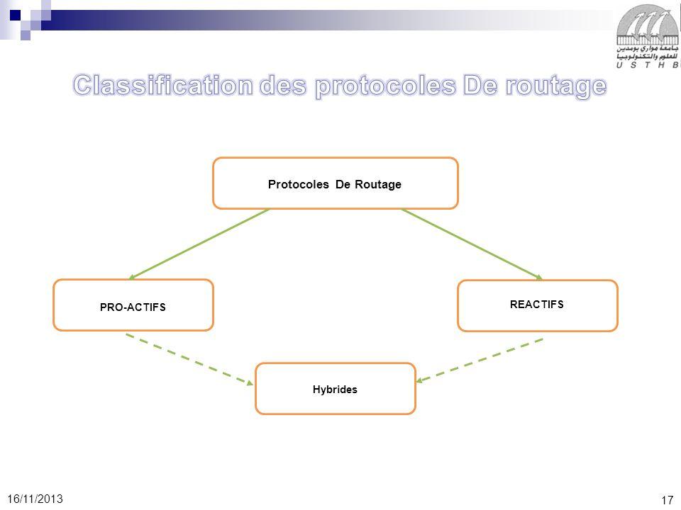 17 16/11/2013 Protocoles De Routage PRO-ACTIFS REACTIFS Hybrides