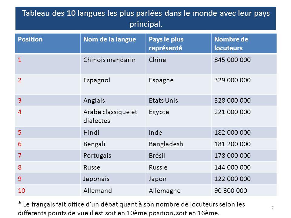 Tableau des 10 langues les plus parlées dans le monde avec leur pays principal. PositionNom de la languePays le plus représenté Nombre de locuteurs 1C