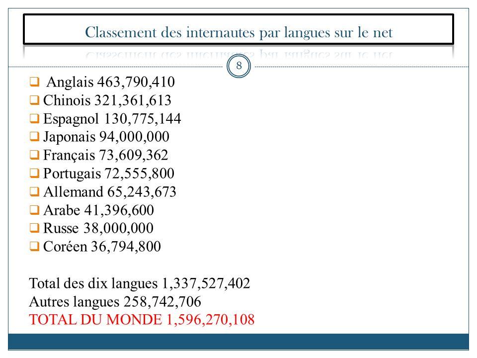 Anglais 463,790,410 Chinois 321,361,613 Espagnol 130,775,144 Japonais 94,000,000 Français 73,609,362 Portugais 72,555,800 Allemand 65,243,673 Arabe 41