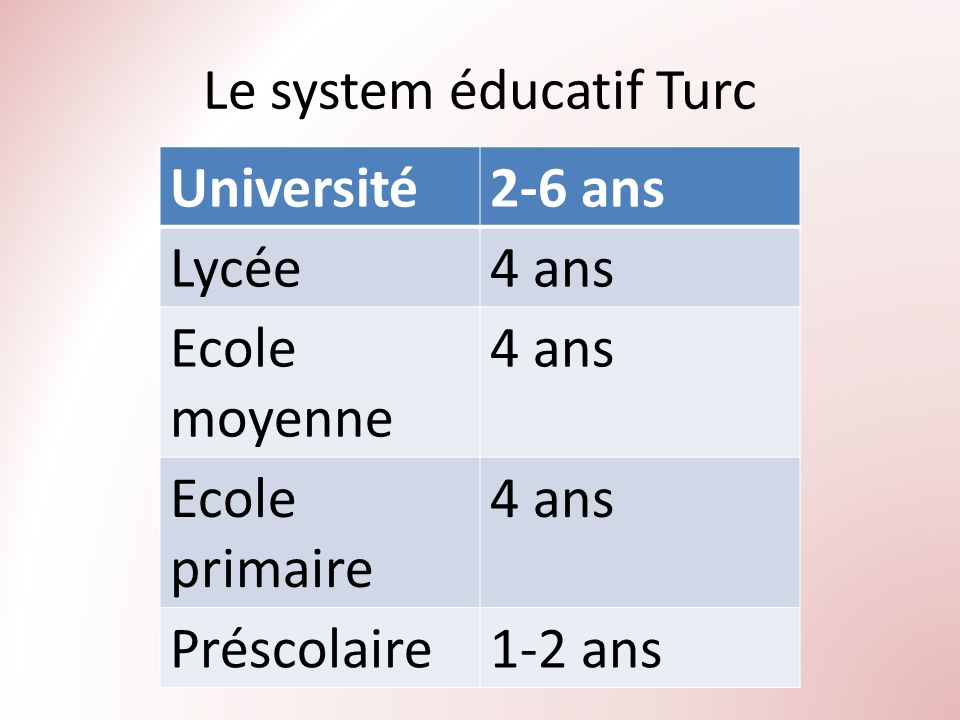 Le system éducatif Turc Université2-6 ans Lycée4 ans Ecole moyenne 4 ans Ecole primaire 4 ans Préscolaire1-2 ans