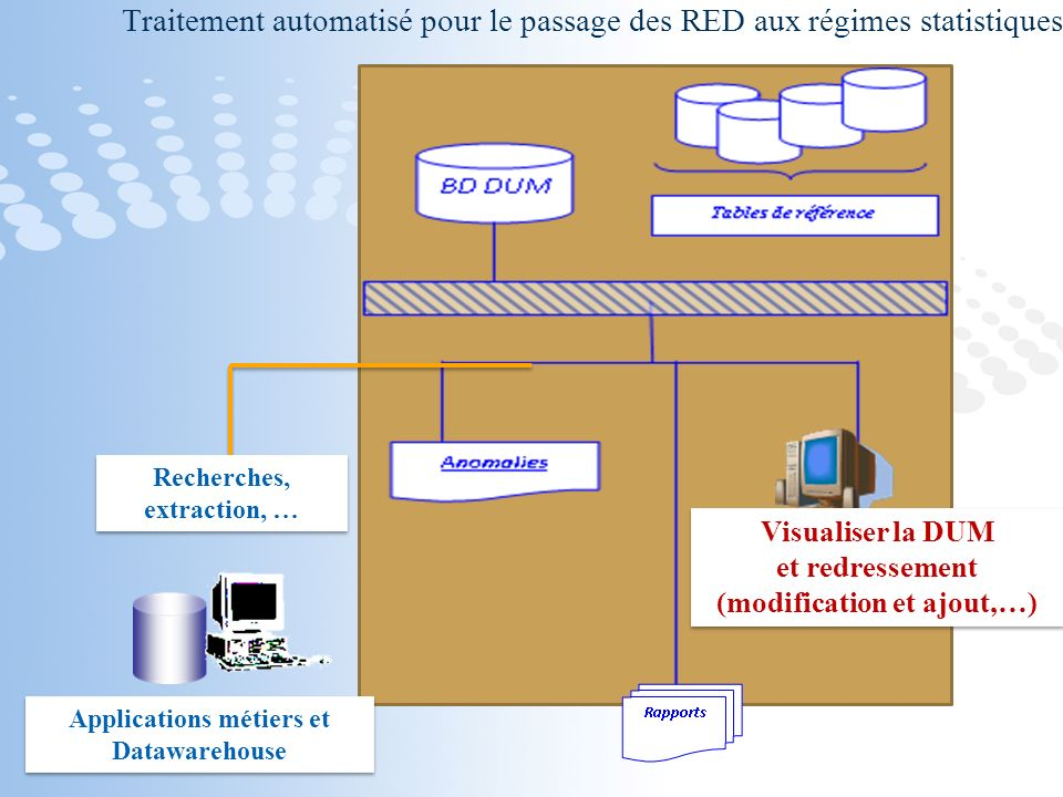 Page 11 Visualiser la DUM et redressement (modification et ajout,…) Visualiser la DUM et redressement (modification et ajout,…) Recherches, extraction