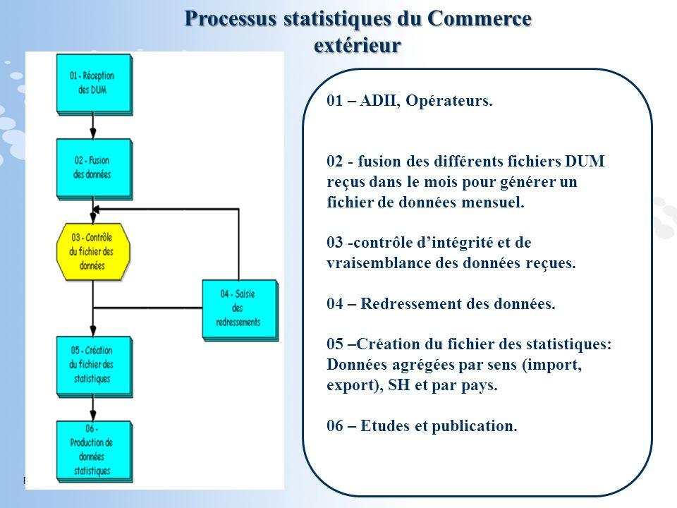 Page 21 Processus statistiques du Commerce extérieur 01 – ADII, Opérateurs. 02 - fusion des différents fichiers DUM reçus dans le mois pour générer un