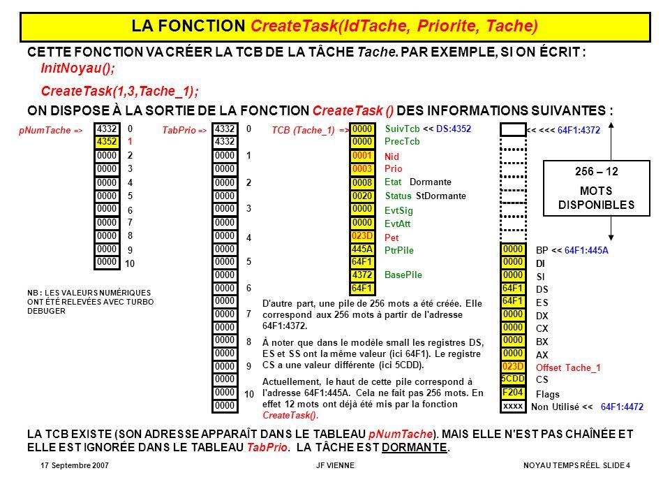 17 Septembre 2007JF VIENNENOYAU TEMPS RÉEL SLIDE 5 LA FONCTION StartTask(IdTache) CETTE FONCTION : -1- COMPLÈTE LA TCB CRÉÉE PAR CreateTask(): - Mise en place des deux premiers éléments SuivTcb et PrecTcb.