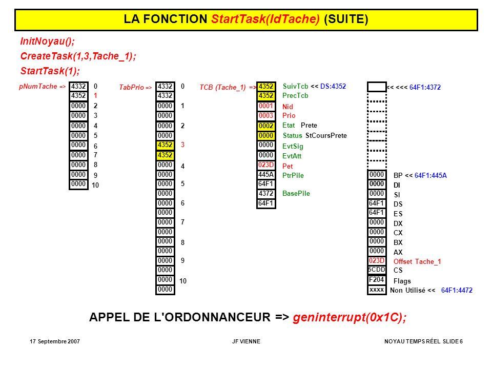 17 Septembre 2007JF VIENNENOYAU TEMPS RÉEL SLIDE 6 LA FONCTION StartTask(IdTache) (SUITE) InitNoyau(); CreateTask(1,3,Tache_1); StartTask(1); 0 1 4332 4352 0000 2 3 4 5 6 7 8 9 10 pNumTache => 4332 0000 4352 0000 TabPrio => 0000 0 1 2 3 4 5 6 7 8 9 10 4352 0001 0003 0002 0000 023D 445A 64F1 TCB (Tache_1) => 4372 64F1 SuivTcb << DS:4352 PrecTcb Nid Prio Etat Prete Status StCoursPrete EvtSig EvtAtt Pet PtrPile BasePile 0000 64F1 0000 023D 5CDD F204 xxxx Non Utilisé << 64F1:4472 Flags CS Offset Tache_1 AX BX CX DX ES DS SI DI 0000 DI BP << 64F1:445A << <<< 64F1:4372 APPEL DE L ORDONNANCEUR => geninterrupt(0x1C);
