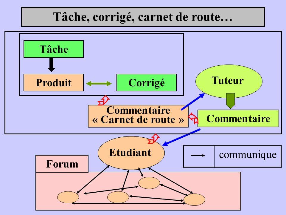 Tâche, corrigé, carnet de route… Tâche ProduitCorrigé Tuteur Commentaire Etudiant Forum Commentaire « Carnet de route » communique