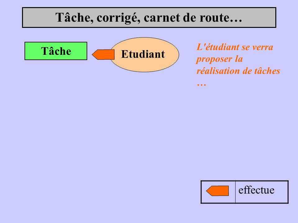 Tâche, corrigé, carnet de route… Tâche Etudiant effectue L étudiant se verra proposer la réalisation de tâches …